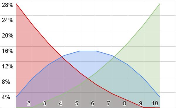 Curvas de probabilidad de 1o3d10